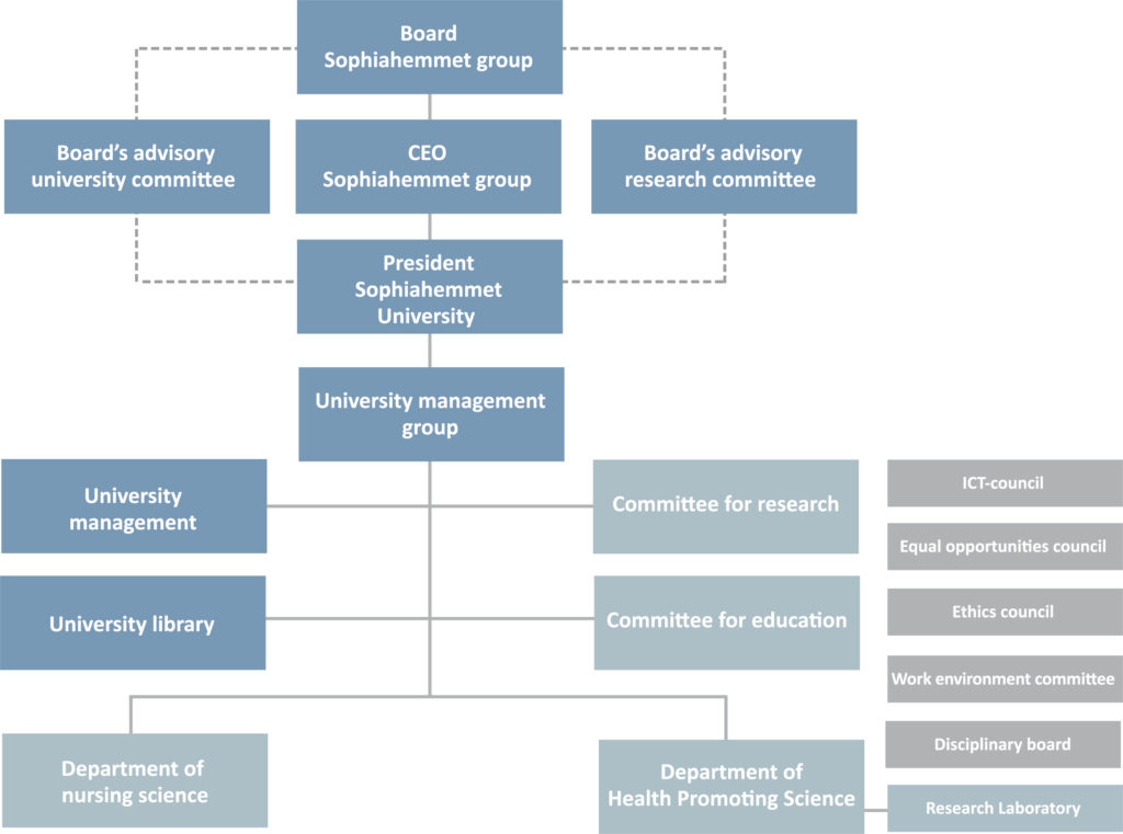 200915 shh org chart eng
